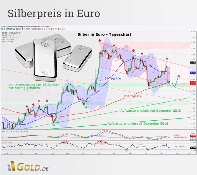 Tageschartanalyse Silberpreis in Euro