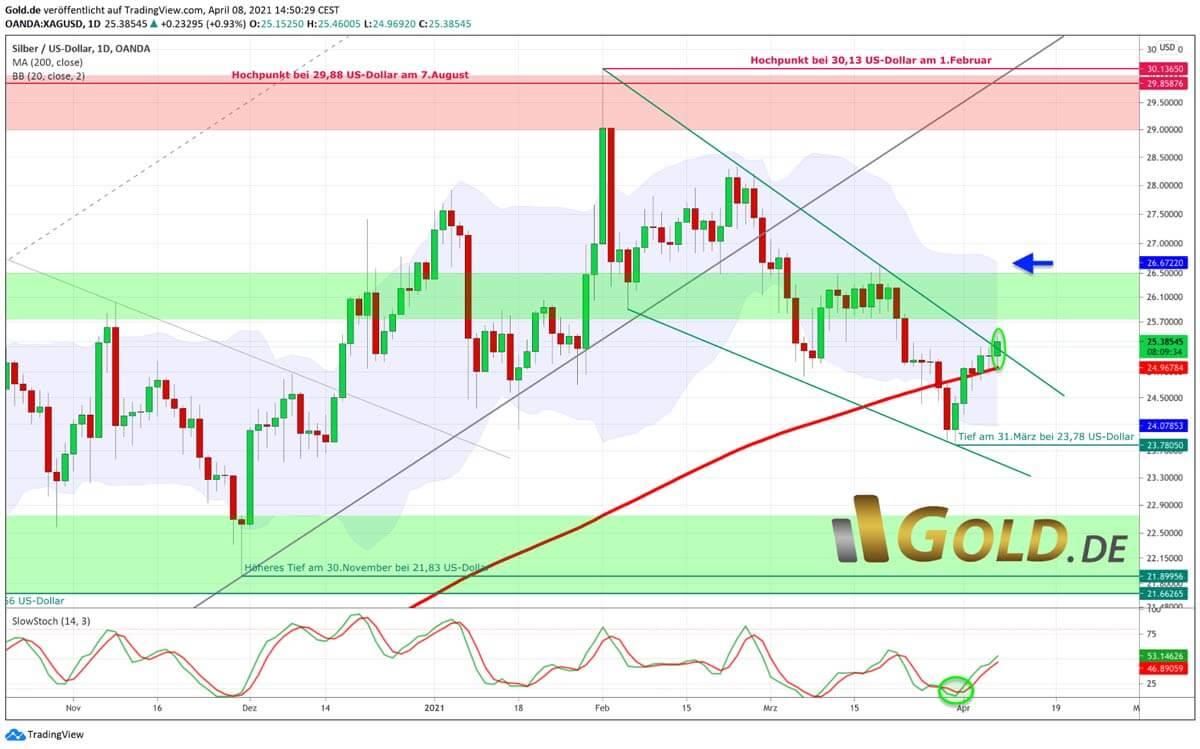 Tageschart Silberpreis US-Dollar