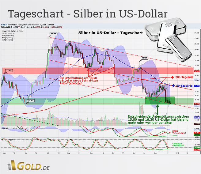 Tageschart US-Dollar in Silber