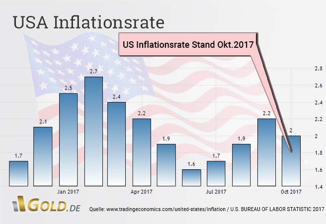 US-Inflationsrate tand Juni 2017 1,6