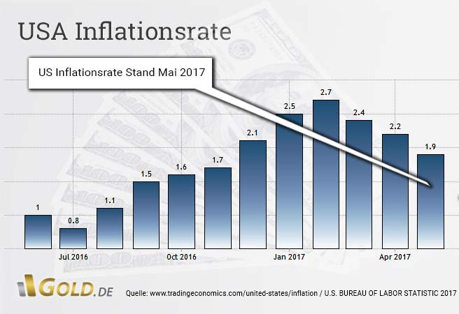 us Inflationsrate Stand Mai 2017