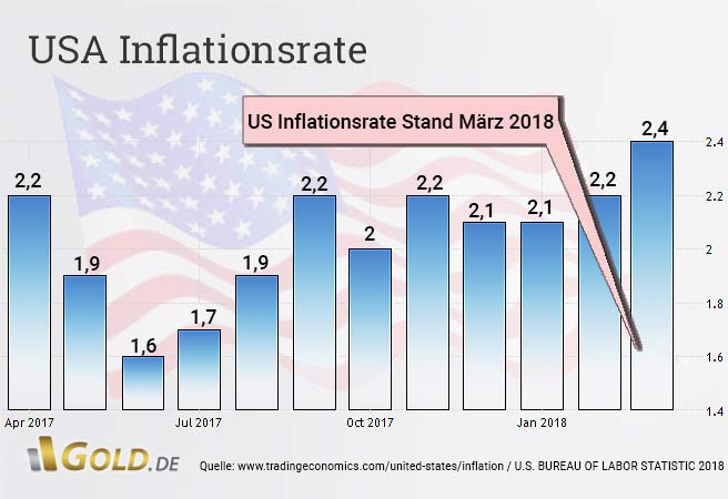 US-Inflationsrate Stand Januar 2018
