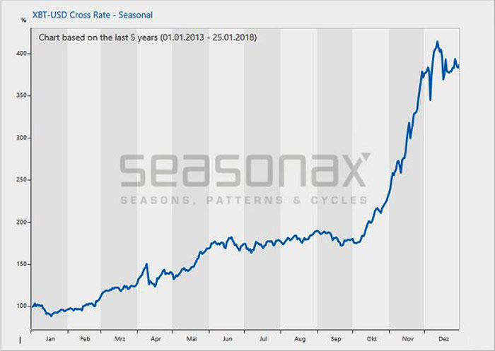 XBT-USD Cross Rate Seasonal 2013 - 2018